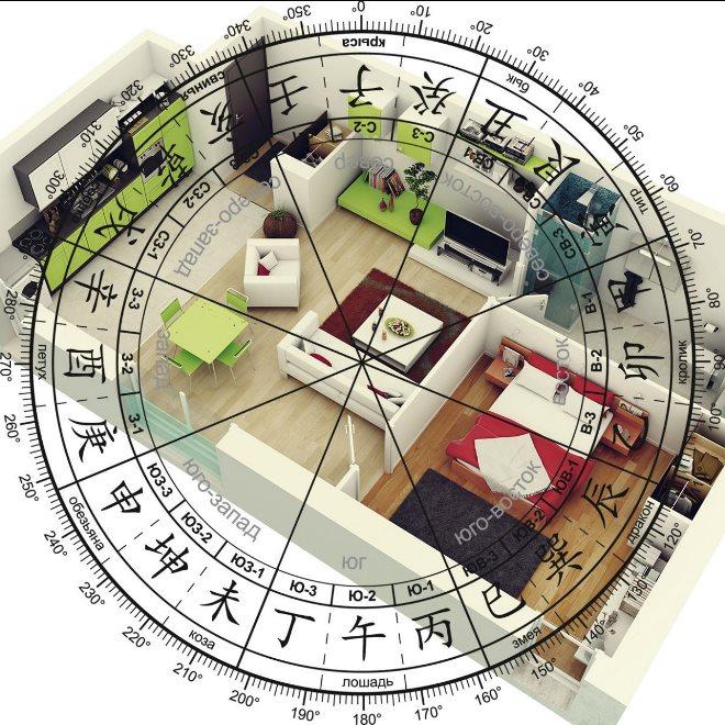Основные сектора и зоны помещения по фэн-шуй