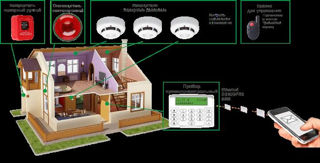 Надёжность самодельных систем охраны