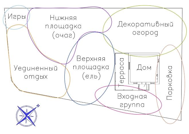 Определение формы участка